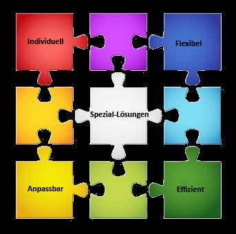 Spezial Lösungen der Info Networking GmbH